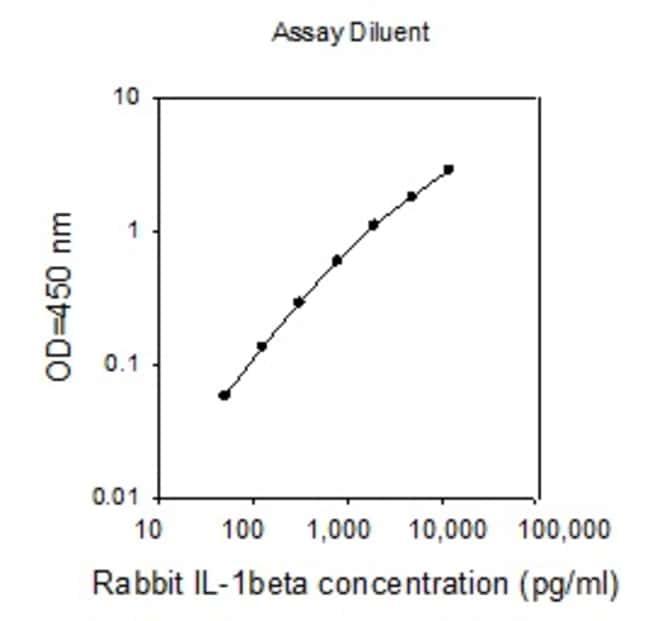 Raybiotech Inc Rabbit IL-1 beta (IL-1 F2) ELISA Kit  RABBIT IL-1 BETA ELISA