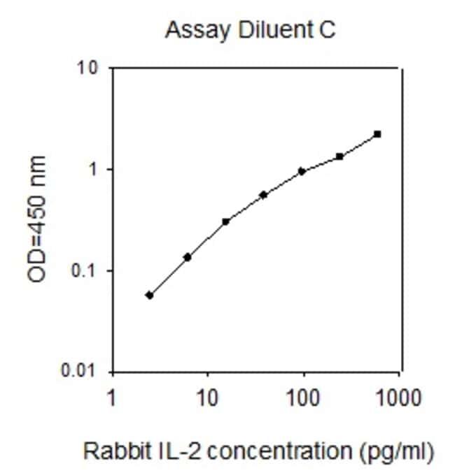 Raybiotech Inc Rabbit IL-2 ELISA Kit  RABBIT IL-2 ELISA