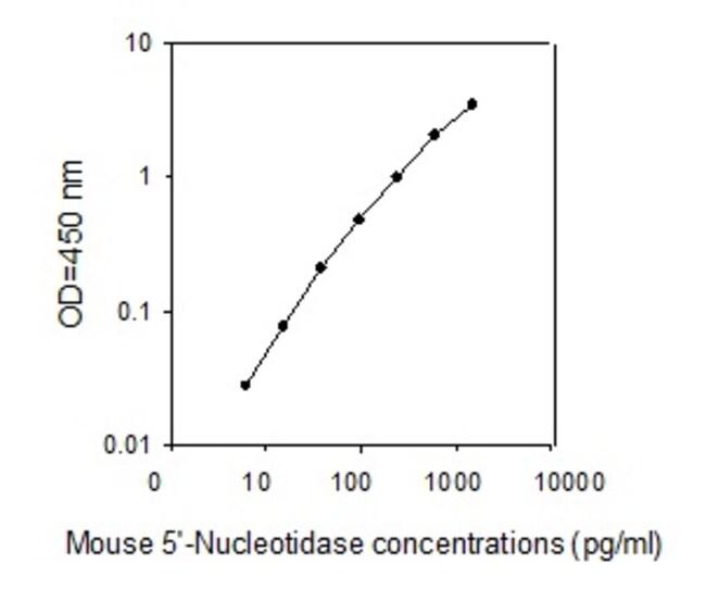 Raybiotech Inc Mouse 5'-Nucleotidase/CD73 ELISA Kit  ELISA KIT