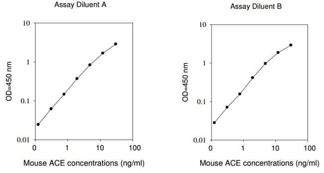 Raybiotech Inc Mouse ACE ELISA Kit  MOUSE ACE ELISA
