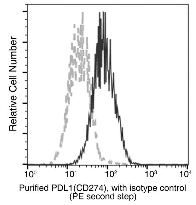 Sino Biological PD-L1/B7-H1/CD274 Antibody, Mouse MAb  PD-L1/B7-H1 ANTIBODY,50UL