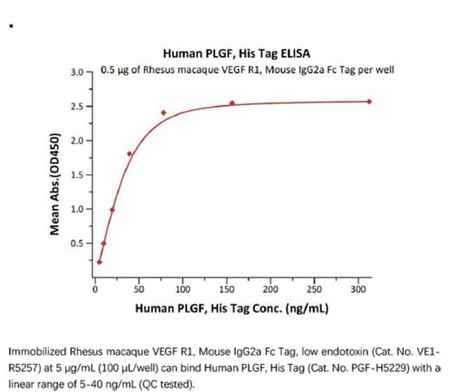 ACROBiosystemsRecombinant Protein;Human PLGF / PGF Protein;HEK293;20UG;PGF,PGF,PLGF,PLGF1,PLGF-1,PlGF2,PlGF,PGFL,PlGF-2,SHGC-10760