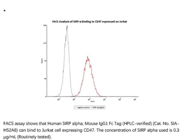 ACROBiosystemsRecombinant Protein;Human SIRP alpha / CD172a Protein, mouse