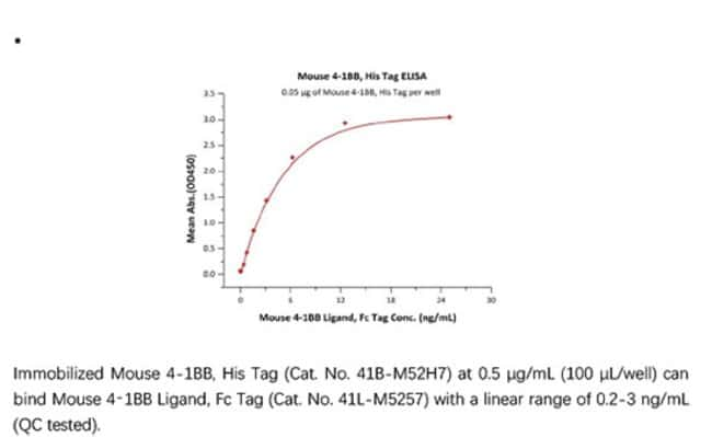 ACROBiosystemsRecombinant Protein;Mouse 4-1BB / TNFRSF9 Protein;HEK293;100UG;41B,TNFRSF9,4-1BB,CD137,CDw137,ILA,TNFRSF-9,41BB,4-1BBL