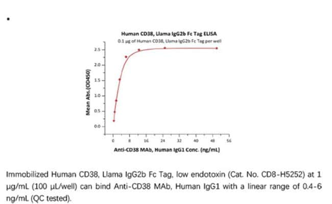 ACROBiosystemsRecombinant Protein;Human CD38 Protein, Llama IgG2b Fc Tag,