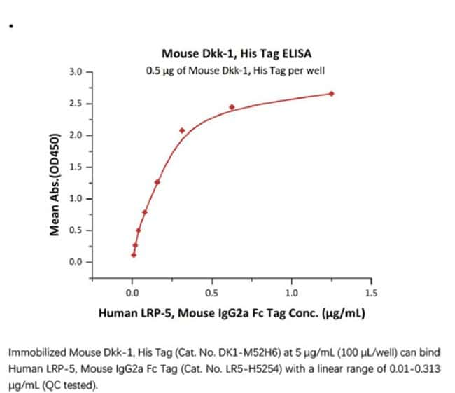 ACROBiosystemsRecombinant Protein;Mouse Dkk-1 Protein;HEK293;50UG;DK1,DKK1,DKK-1,SK