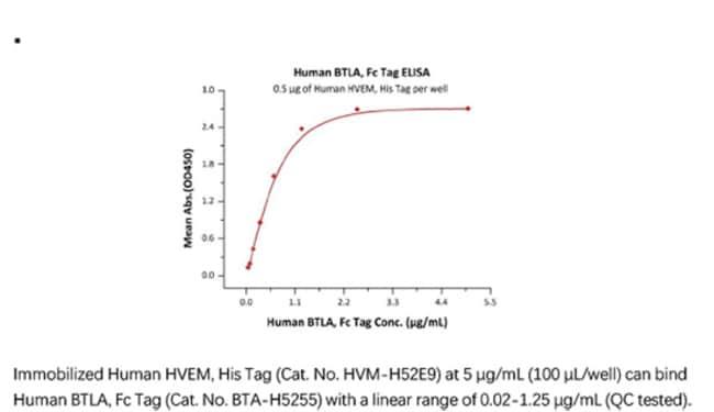 ACROBiosystemsRecombinant Protein;Human BTLA (31-134) Protein, Fc Tag;HEK293;100UG;BTA,BTLA,CD272
