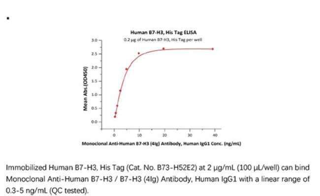 ACROBiosystemsRecombinant Protein;Human B7-H3 / CD276 Protein;HEK293;100UG;B73,B7-H3,CD276,B7
