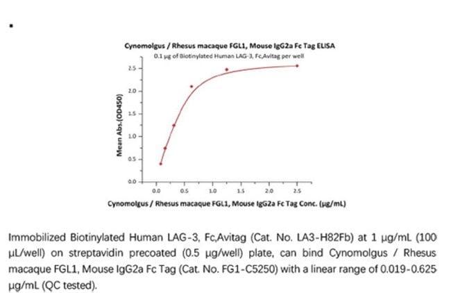 ACROBiosystemsACROBiosystems Cynomolgus / Rhesus macaque FGL1 Protein,