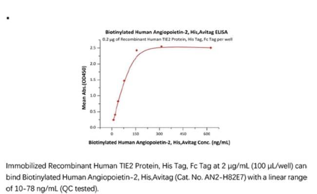 ACROBiosystemsACROBiosystems Biotinylated Human Angiopoietin-2 / ANGPT2