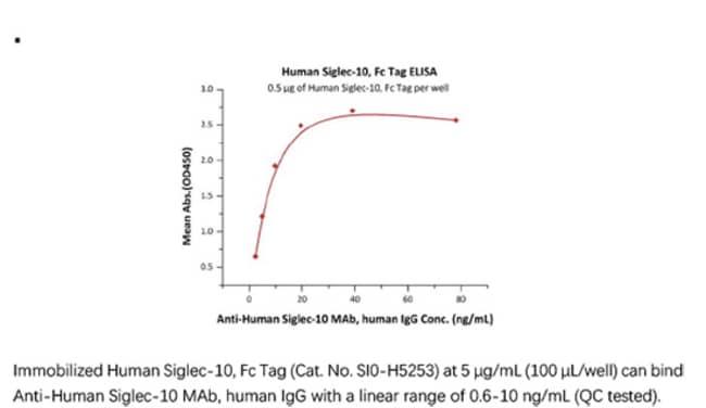 ACROBiosystemsACROBiosystems Human Siglec-10 Protein, Fc Tag