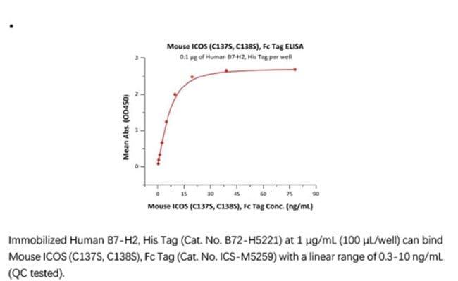 ACROBiosystemsACROBiosystems Mouse ICOS / CD278 (C137S, C138S) Protein,