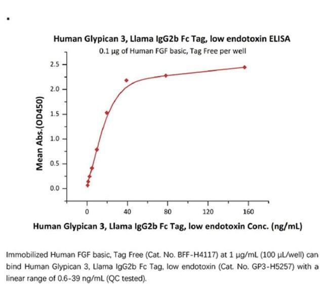 ACROBiosystemsACROBiosystems Human Glypican 3 / GPC3 Protein, Llama IgG2b