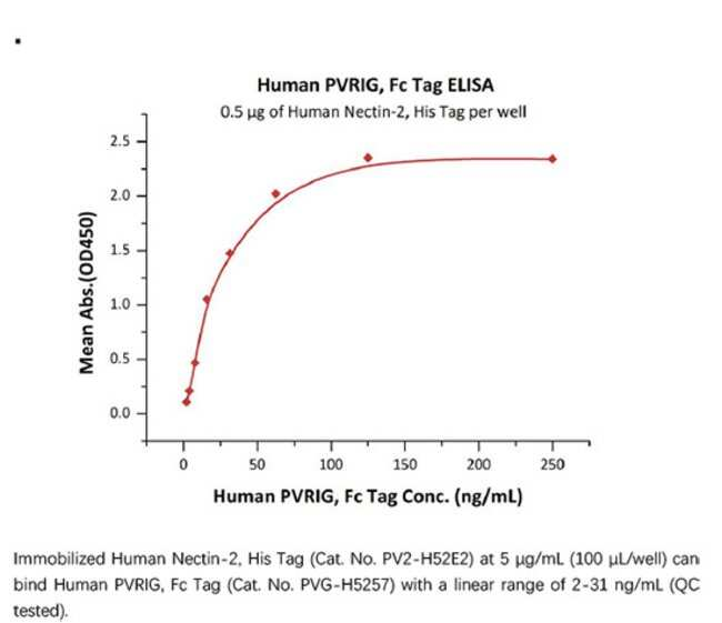 ACROBiosystemsACROBiosystems Human PVRIG Protein, Fc Tag