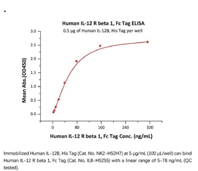 ACROBiosystemsACROBiosystems Human IL-12 R beta 1 / CD212 Protein, Fc Tag