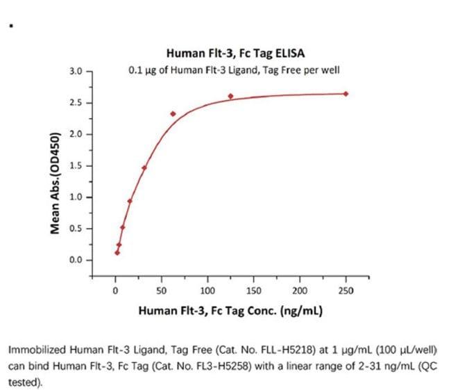 ACROBiosystemsACROBiosystems Human Flt-3 / Flk-2 Protein, Fc Tag