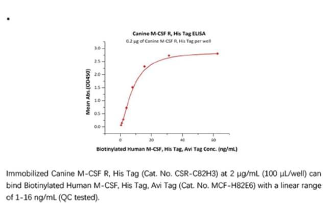 ACROBiosystemsACROBiosystems Canine M-CSF R / CSF1R / CD115 Protein, His