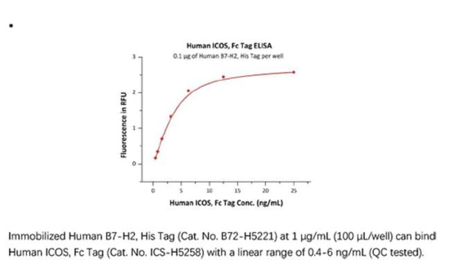 ACROBiosystemsACROBiosystems Human ICOS / CD278 Protein, Fc Tag