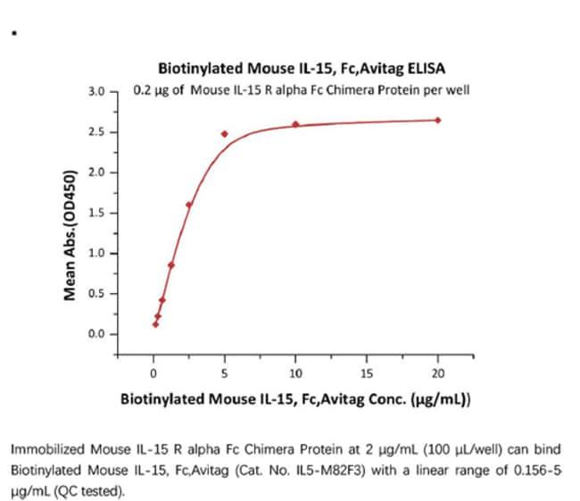 ACROBiosystemsACROBiosystems Biotinylated Mouse IL-15 Protein, Fc,Avitag