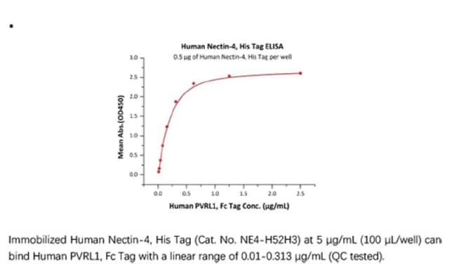 ACROBiosystemsACROBiosystems Human Nectin-4 Protein, His Tag