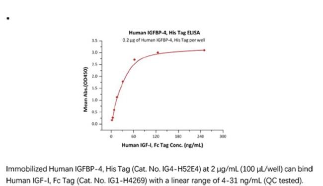 ACROBiosystemsACROBiosystems Human IGFBP-4 Protein, His Tag