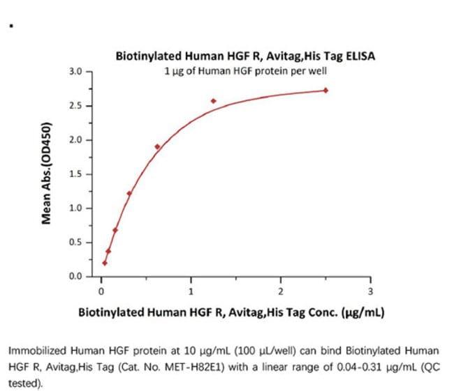 ACROBiosystemsACROBiosystems Biotinylated Human HGF R / c-MET Protein,