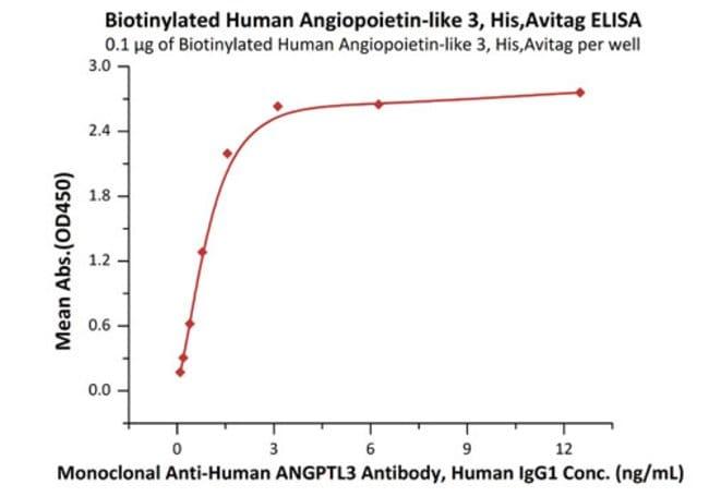 ACROBiosystemsBiotinylated Human Angiopoietin-like 3 / ANGPTL3 Protein,