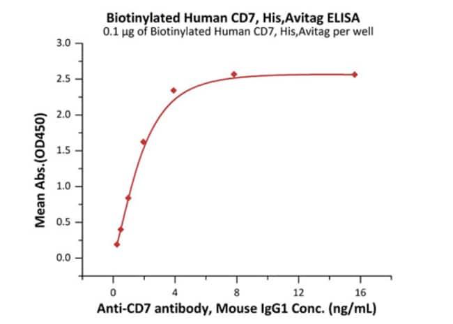 ACROBiosystemsBiotinylated Human CD7 Protein, His,Avitag