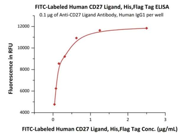 ACROBiosystemsFITC-Labeled Human CD27 Ligand / CD70 Protein, His,Flag Tag