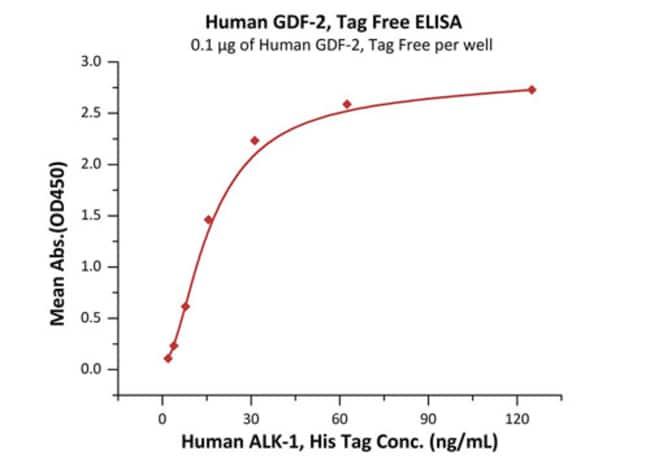 ACROBiosystemsHuman GDF-2 Protein, Tag Free