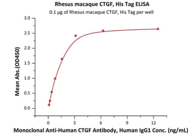 ACROBiosystemsRhesus macaque CTGF / CCN2 Protein, His Tag