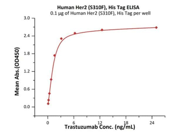 ACROBiosystemsHuman Her2 / ErbB2 (S310F) Protein, His Tag (MALS verified)