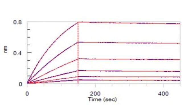 ACROBiosystemsACROBiosystems Human IL-5 R alpha / CD125 Protein, Fc Tag