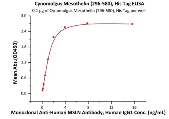 ACROBiosystemsCynomolgus Mesothelin / MSLN (296-580) Protein, His Tag (MALS