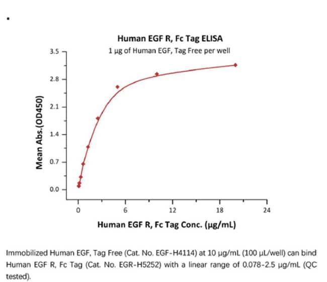 ACROBiosystemsRecombinant Protein;Human EGF R Protein, Fc Tag;HEK293;100UG;EGR,EGFR,EGF