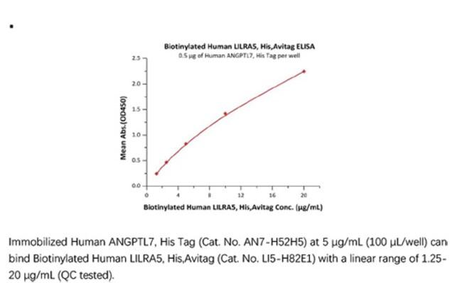 ACROBiosystems Recombinant Protein;Biotinylated Human LILRA5 / CD85f /