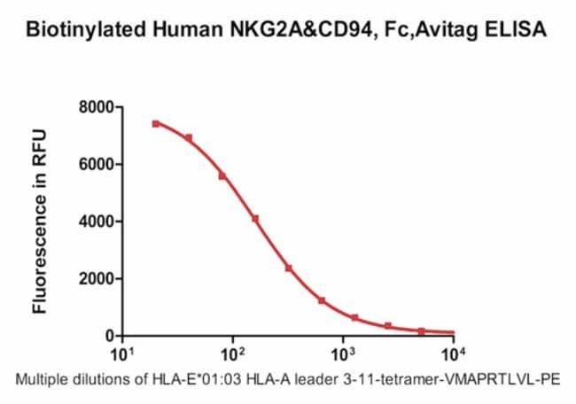 ACROBiosystemsBiotinylated Human NKG2A
