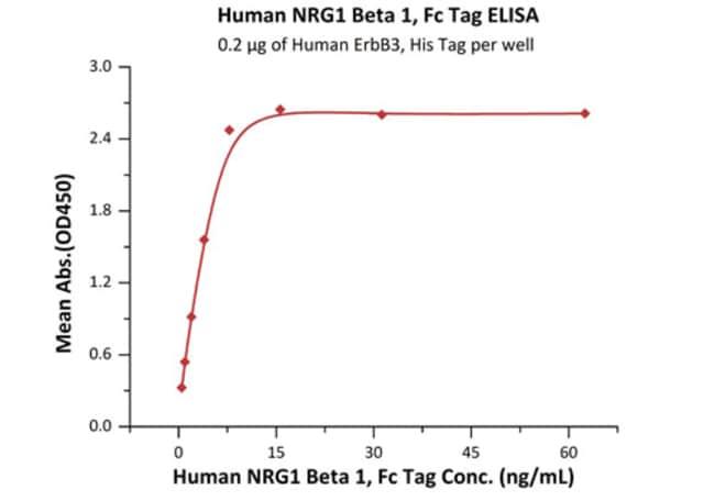 ACROBiosystemsHuman NRG1 Beta 1 Protein, Fc Tag