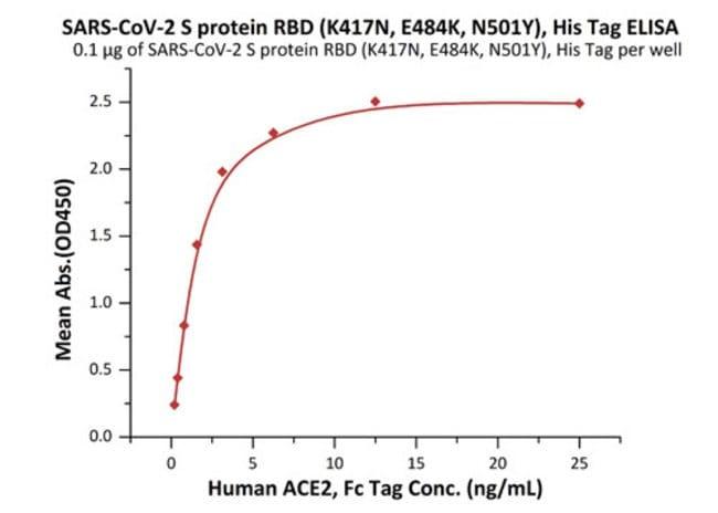 ACROBiosystemsSARS-CoV-2 (COVID-19) S protein RBD (K417N, E484K, N501Y),