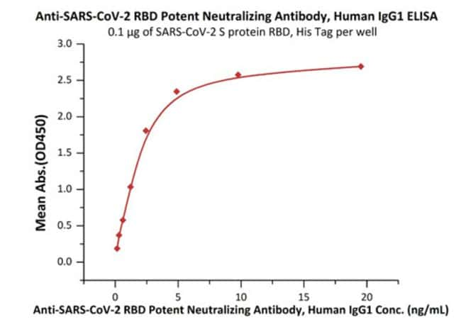 ACROBiosystemsAnti-SARS-CoV-2 RBD Potent Neutralizing Antibody, Human IgG1