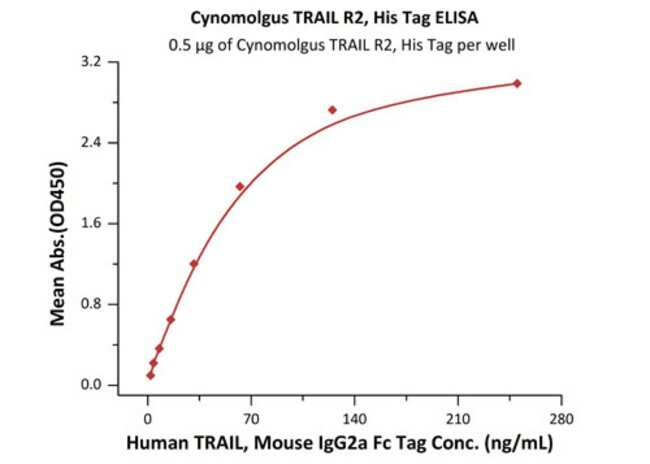 ACROBiosystemsCynomolgus TRAIL R2 / DR5 / TNFRSF10B Protein, His Tag