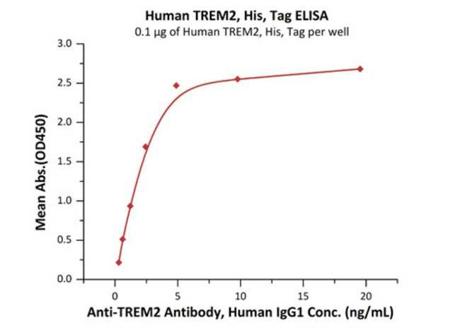ACROBiosystemsHuman TREM2 Protein, His Tag