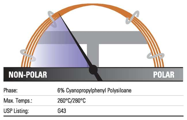 Thermo Scientific TraceGOLD TG-1301MS GC Columns:Chromatography:Chromatography