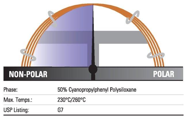 Thermo Scientific TRACE TR-225 GC Columns:Chromatography:Chromatography
