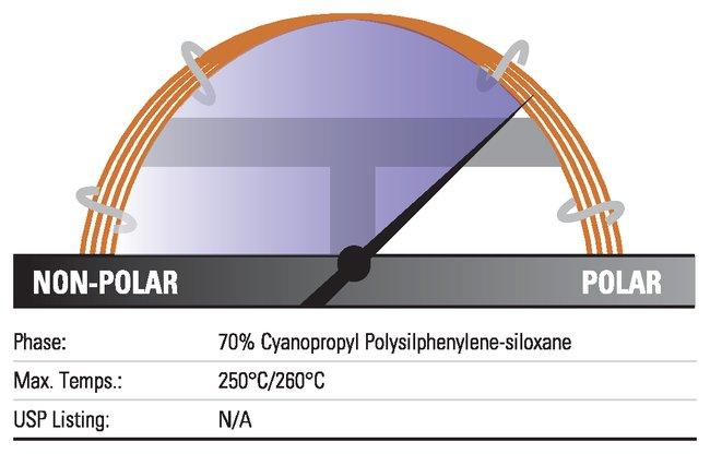Thermo Scientific TRACE TR-FAME GC Columns:Chromatography:Chromatography
