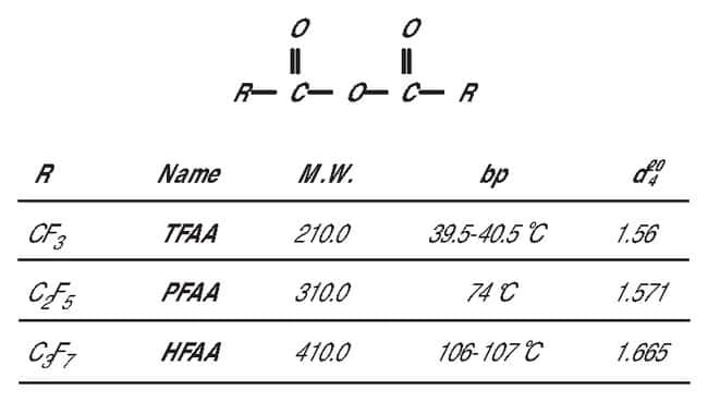 Thermo Scientific Perfluoro Acid Anhydrides (TFAA, PFAA and HFAA) Acylation