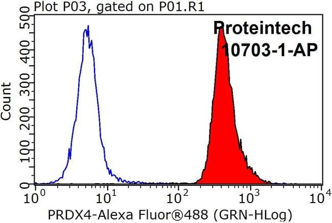 PRDX4 Rabbit anti-Human, Mouse, Rat, Polyclonal, Proteintech 20 μL; Unconjugated Ver productos