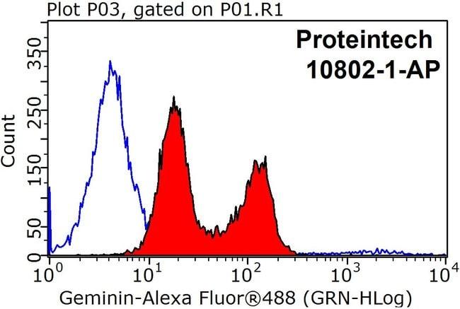 Geminin Rabbit anti-Human, Mouse, Rat, Polyclonal, Proteintech 20 μL; Unconjugated Ver productos