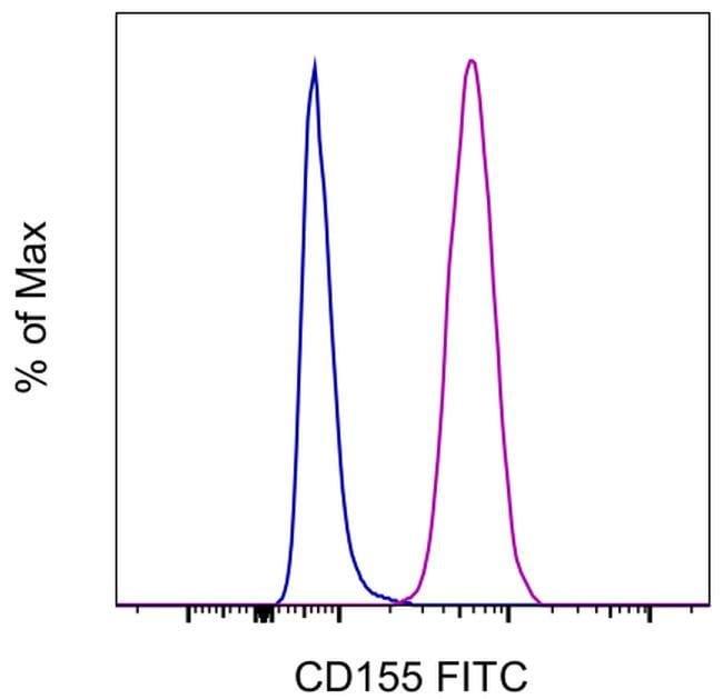 CD155 Mouse anti-Human, FITC, Clone: 2H7CD155, eBioscience™ Invitrogen™ 25 Tests; FITC voir les résultats