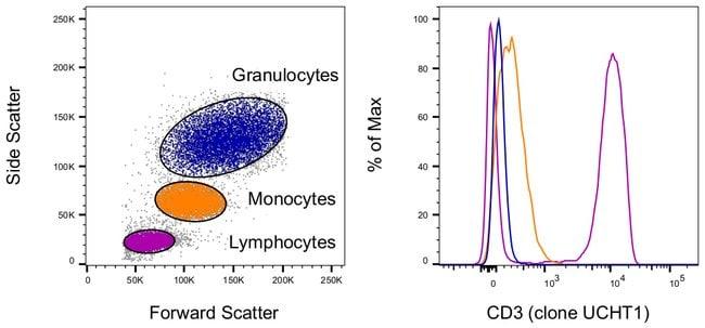 CD3 Mouse anti-Human, FITC, Clone: UCHT1, eBioscience ::